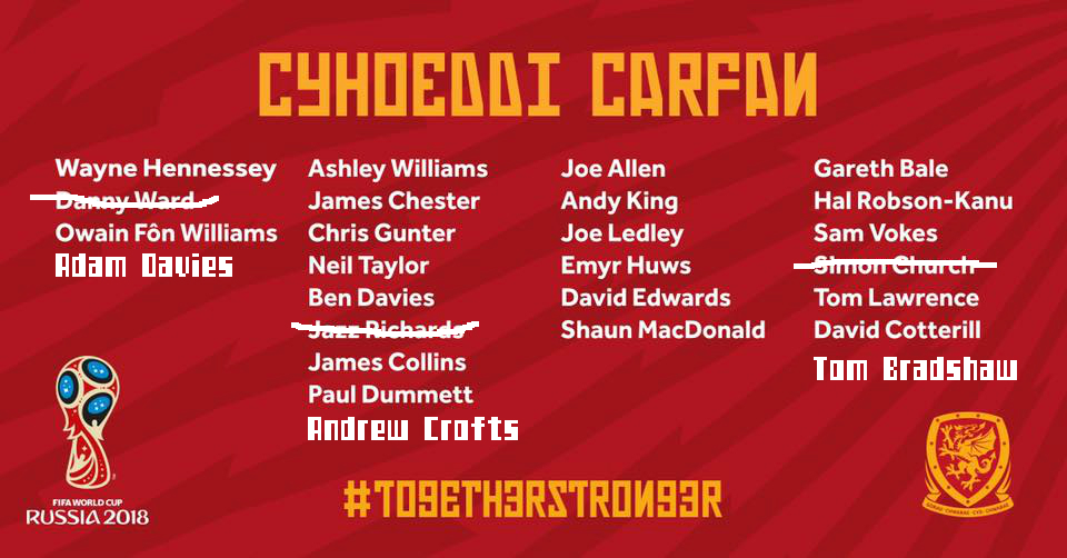 Wales squad for Austria