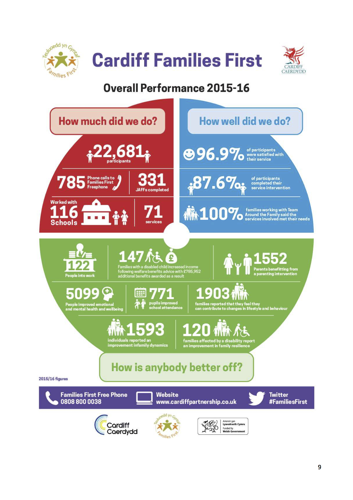 Families First In Cardiff Annual Report 2015-16 INFOGRAPHIC